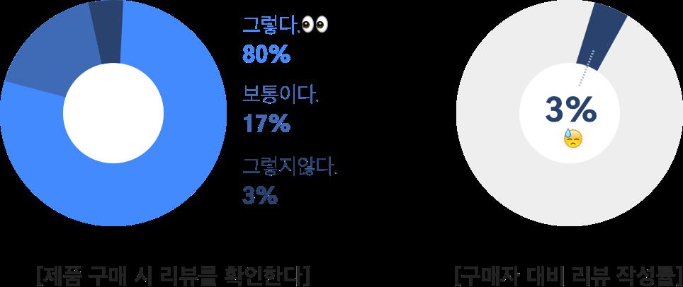 제품 구매 시 리뷰를 확인한다 그렇다 80%, 구매자 대비 리뷰작성률 3%