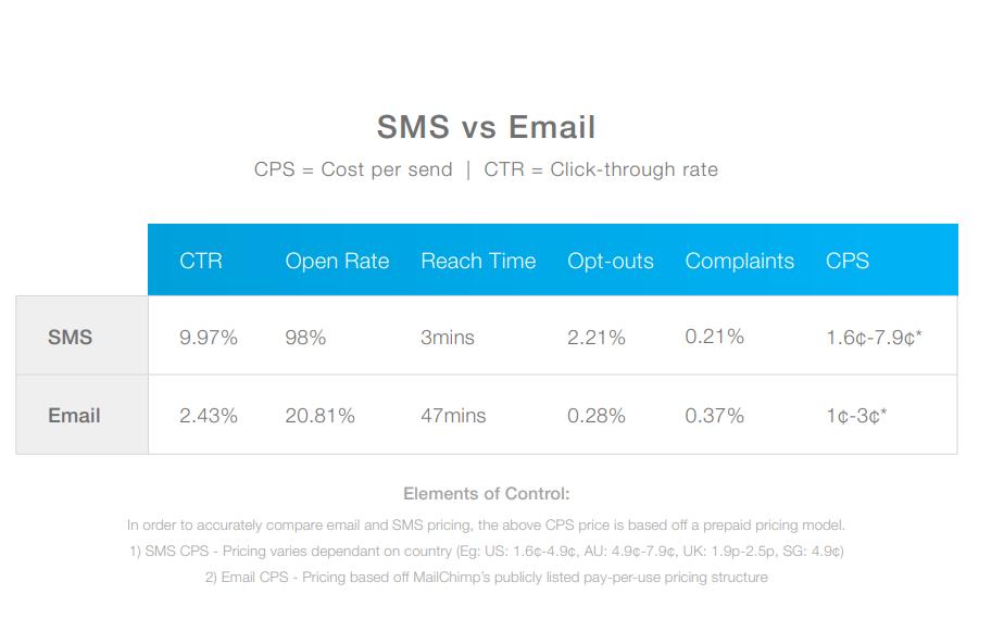 | 출처 : 2018-19 State of SMS Report