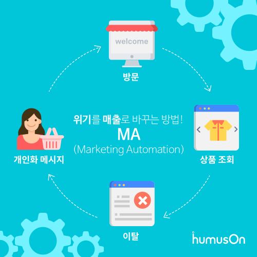 | 마케팅 자동화는 웹사이트 방문객에게 회원 가입을 유도하고, 회원가입 고객 대상 쿠폰을 지급해 구매를 유도하는 일련의 과정을 저절로 실행한다.