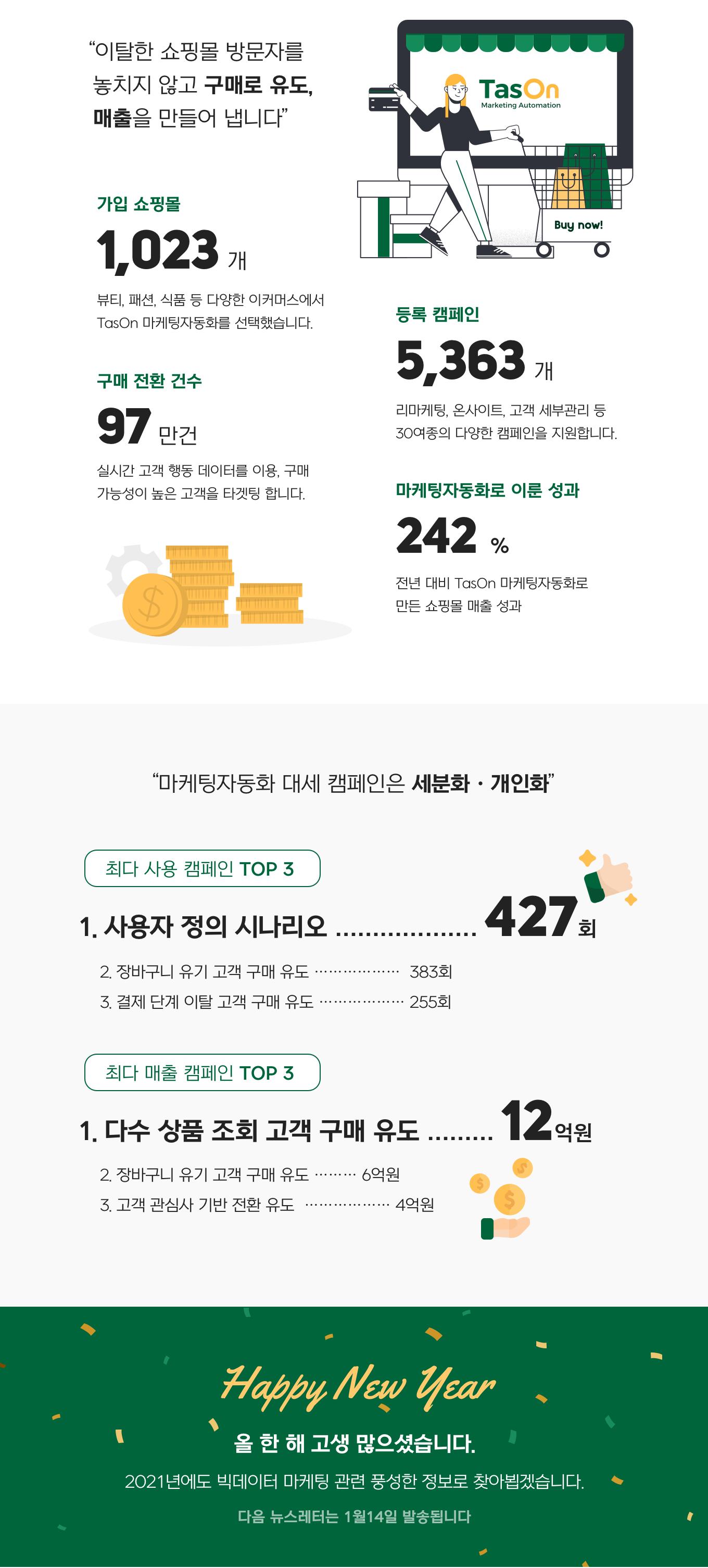 숫자로 보는 타스온 마케팅자동화 2020 성과