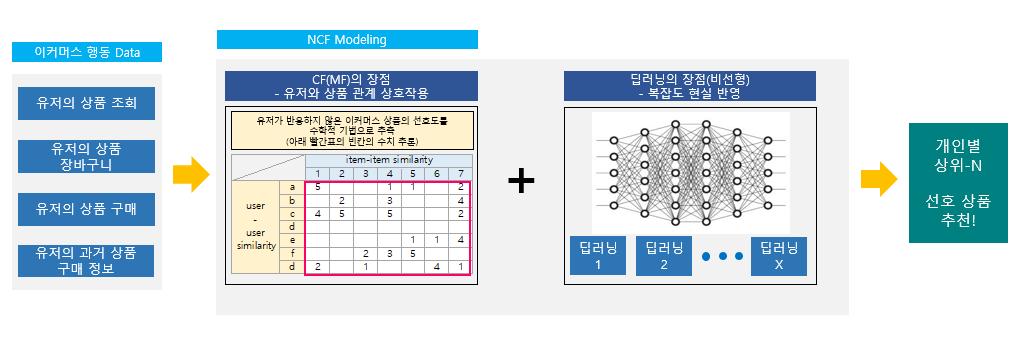 | 휴머스온에서 NCF 알고리즘을 기반으로 학습하는 방법