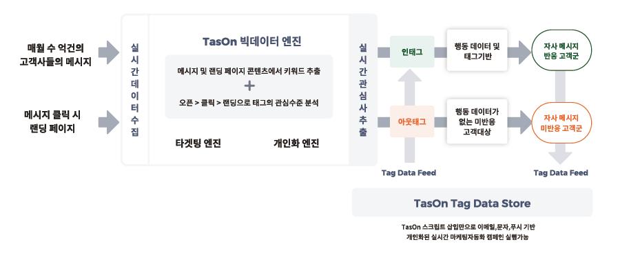 빅데이터, AI 알고리즘 분석 기반 실시간 개인화 마케팅을 지원하는 휴머스온 TasOn 플랫폼