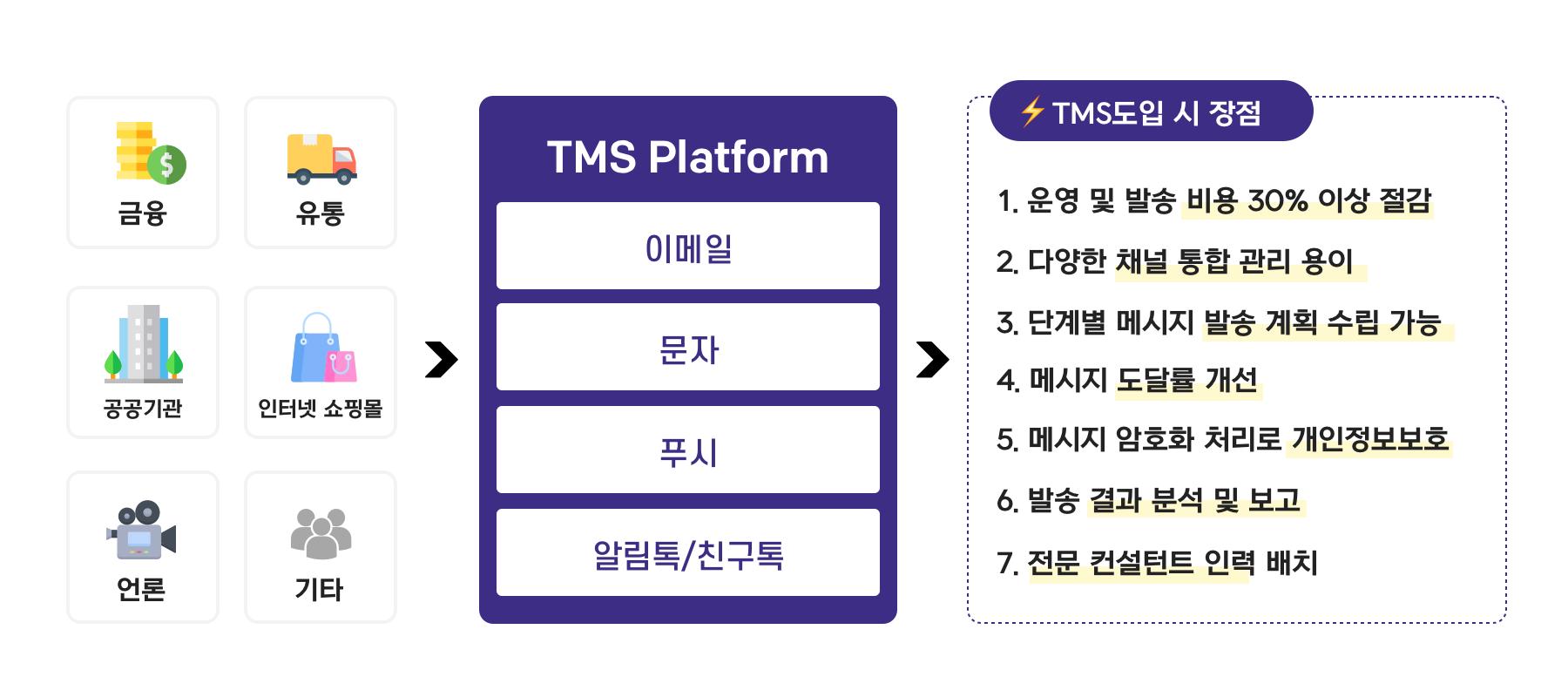 휴머스온 TMS 도입 시 장점