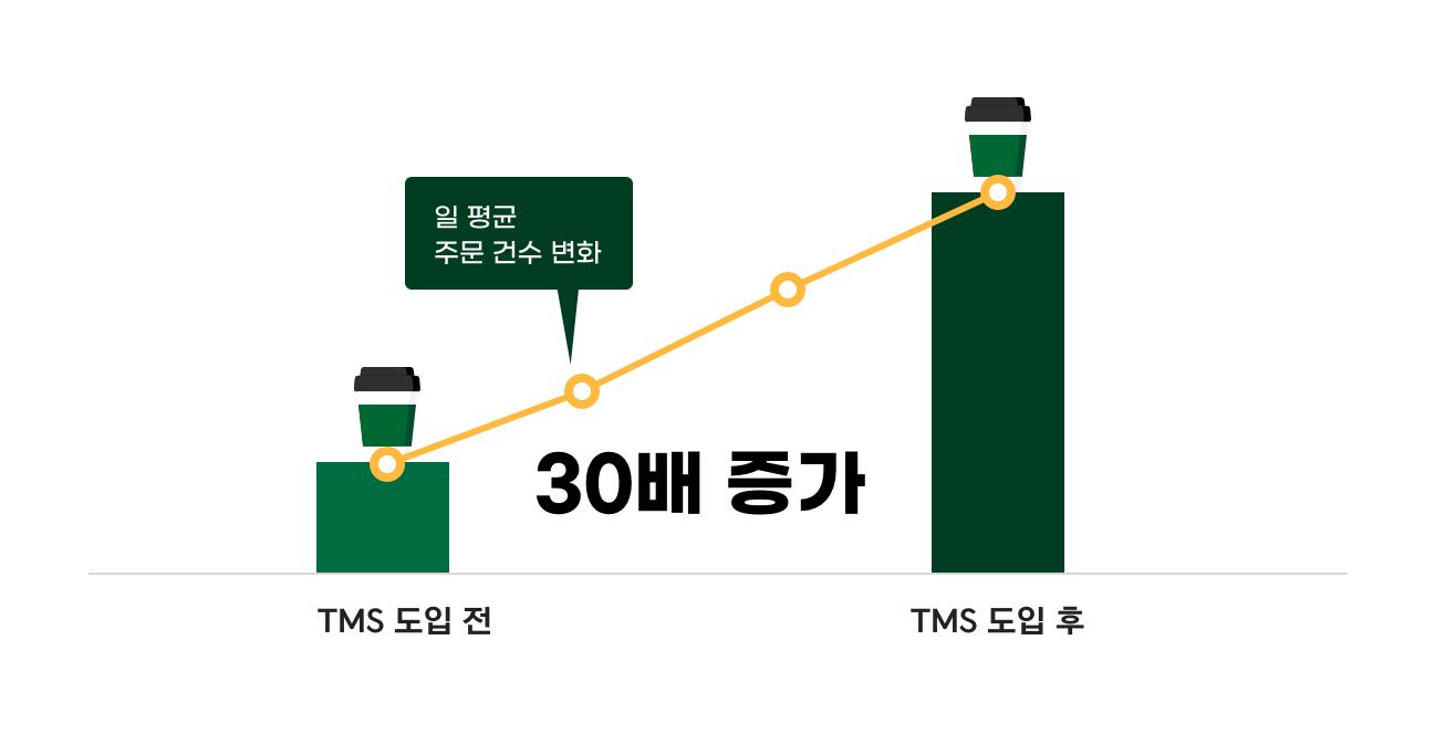 앱 PUSH 마케팅으로 일평균 주문 건수 30배 UP